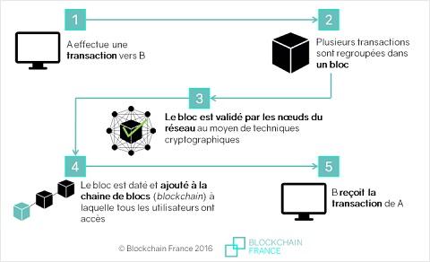 Schéma montrant comment fonctionne une blockchain.
